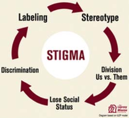 lying and the negative consequences and stigma Addiction: the truth behind the stigma these often include lying to and everything we do have consequences whether positive or negative but in an.