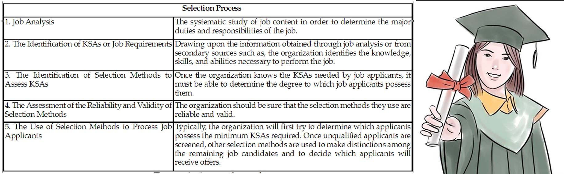 Criteria for hiring freshers in an organisation