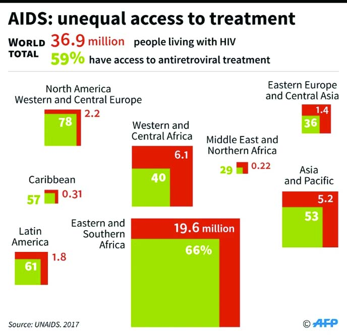 Record three in five HIV-carriers now have access to drugs: UN