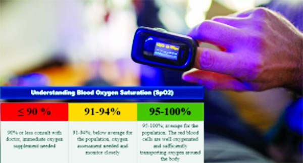 Oximeter: A life saving device for COVID patients