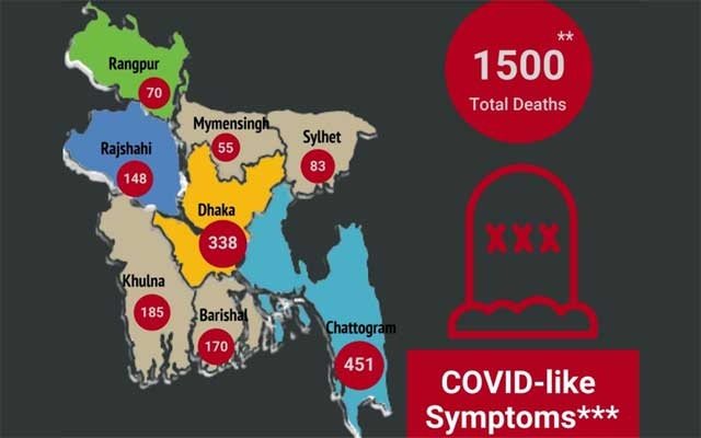1,500 have died with COVID-19 symptoms in Bangladesh: report